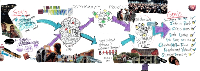 Community Engagement Process
